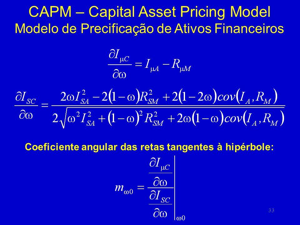 Coeficiente angular das retas tangentes à hipérbole: