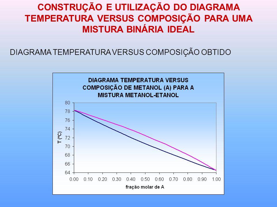 CONSTRUÇÃO E UTILIZAÇÃO DO DIAGRAMA TEMPERATURA VERSUS COMPOSIÇÃO PARA UMA MISTURA BINÁRIA IDEAL