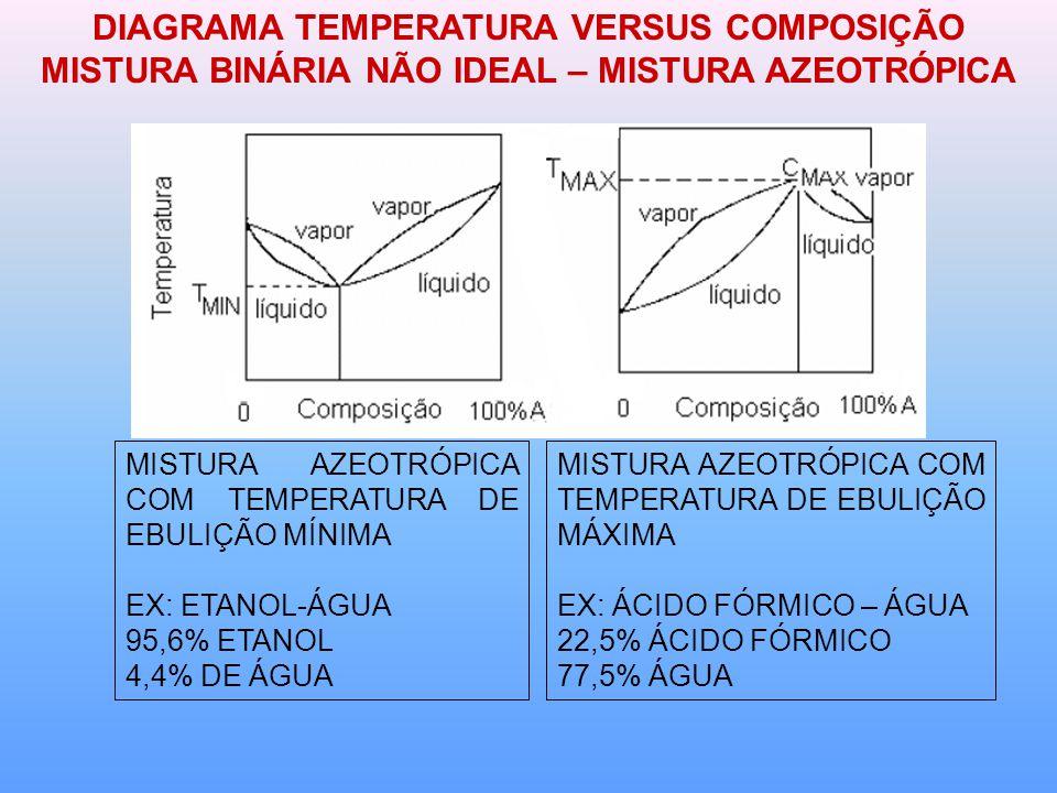 DIAGRAMA TEMPERATURA VERSUS COMPOSIÇÃO MISTURA BINÁRIA NÃO IDEAL – MISTURA AZEOTRÓPICA