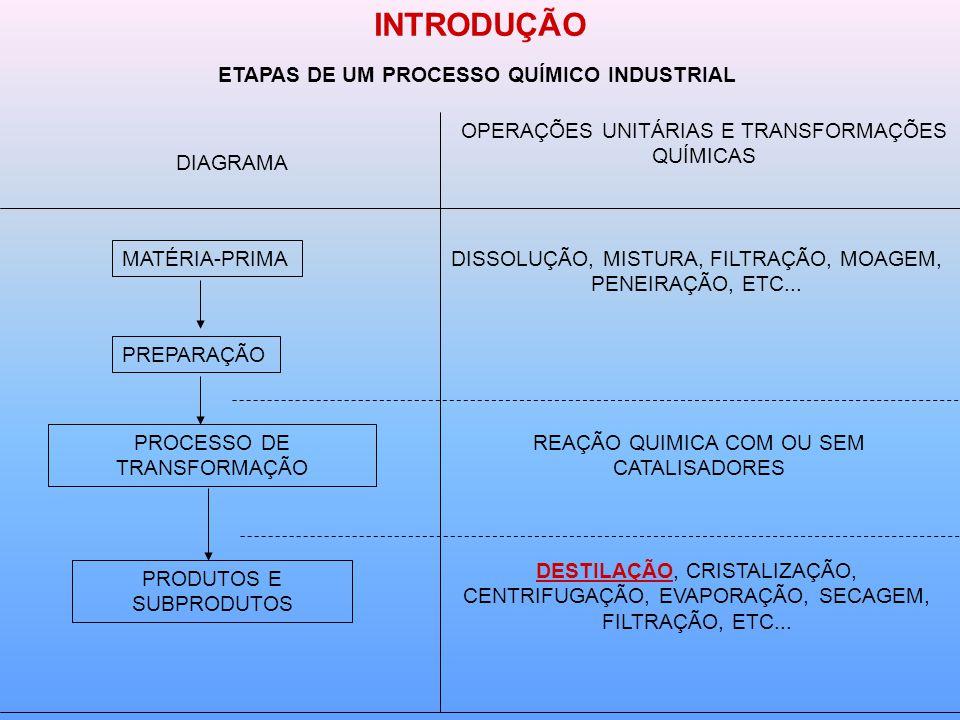 ETAPAS DE UM PROCESSO QUÍMICO INDUSTRIAL