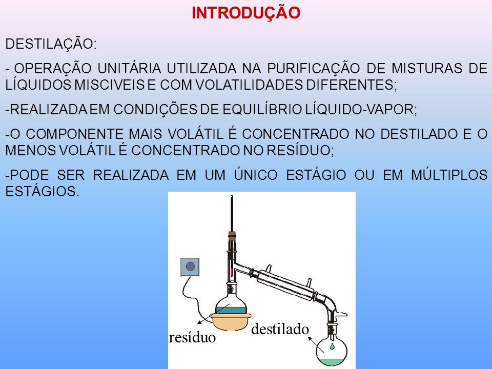 INTRODUÇÃO destilado resíduo DESTILAÇÃO: