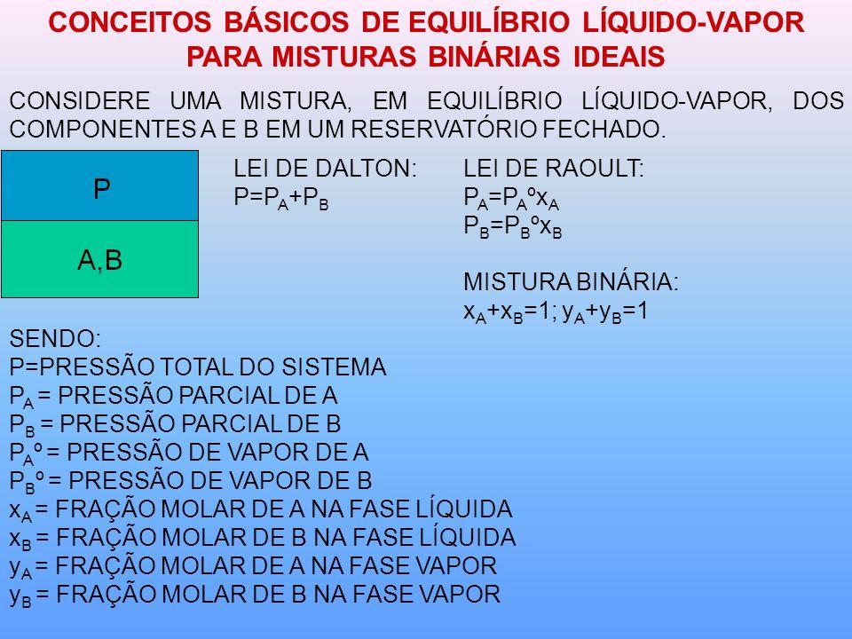 CONCEITOS BÁSICOS DE EQUILÍBRIO LÍQUIDO-VAPOR