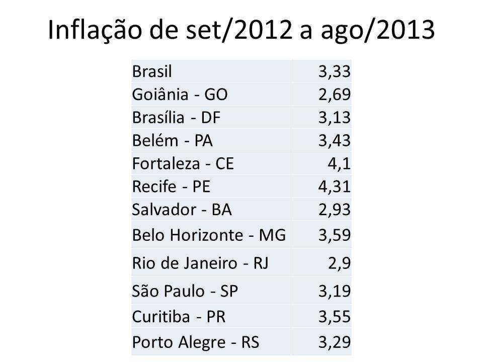 Inflação de set/2012 a ago/2013 Brasil 3,33 Goiânia - GO 2,69