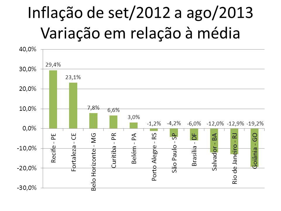 Inflação de set/2012 a ago/2013 Variação em relação à média