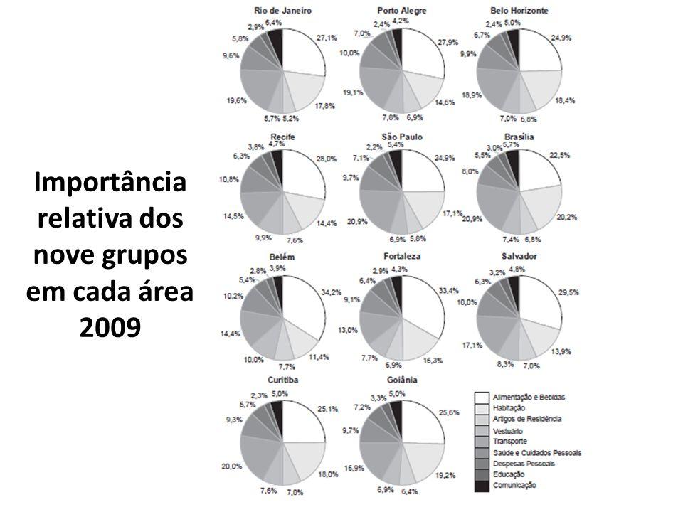 Importância relativa dos nove grupos em cada área