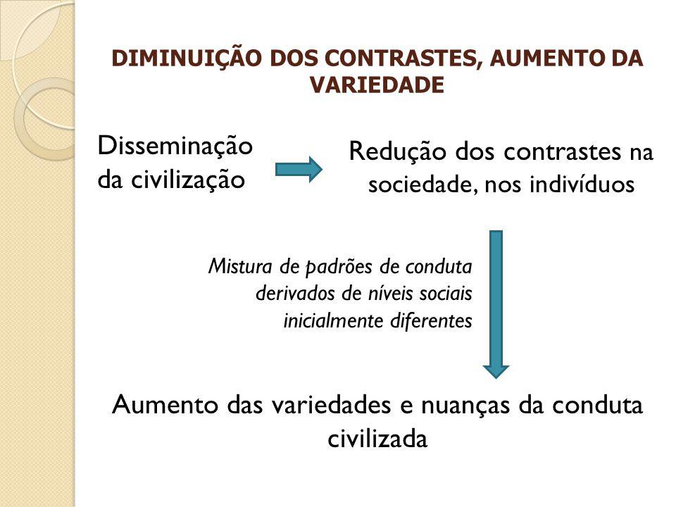 DIMINUIÇÃO DOS CONTRASTES, AUMENTO DA VARIEDADE