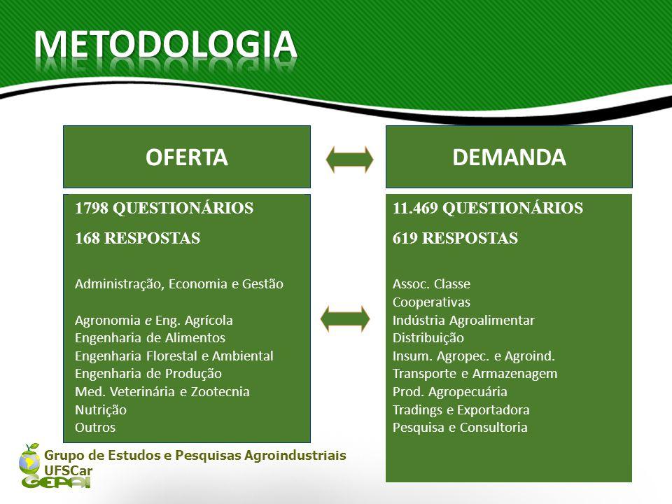 METODOLOGIA OFERTA DEMANDA 1798 QUESTIONÁRIOS 168 RESPOSTAS