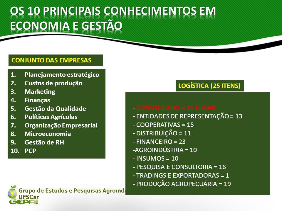 OS 10 PRINCIPAIS CONHECIMENTOS EM ECONOMIA E GESTÃO