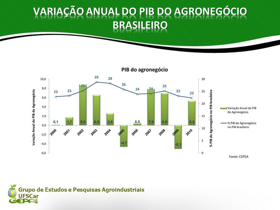 VARIAÇÃO ANUAL DO PIB DO AGRONEGÓCIO BRASILEIRO