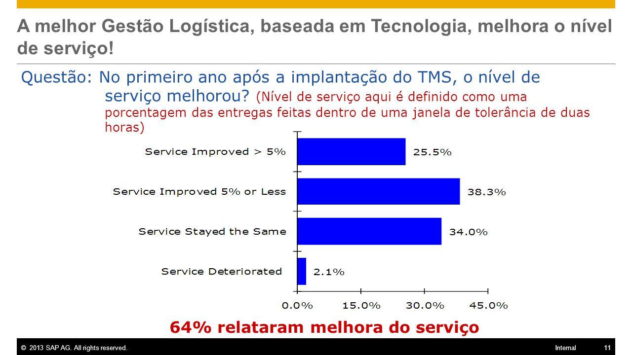 64% relataram melhora do serviço
