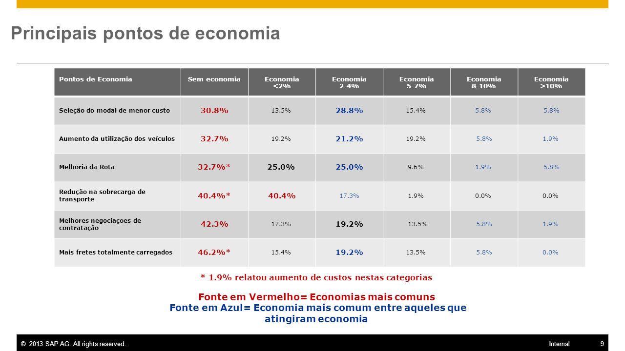 Principais pontos de economia