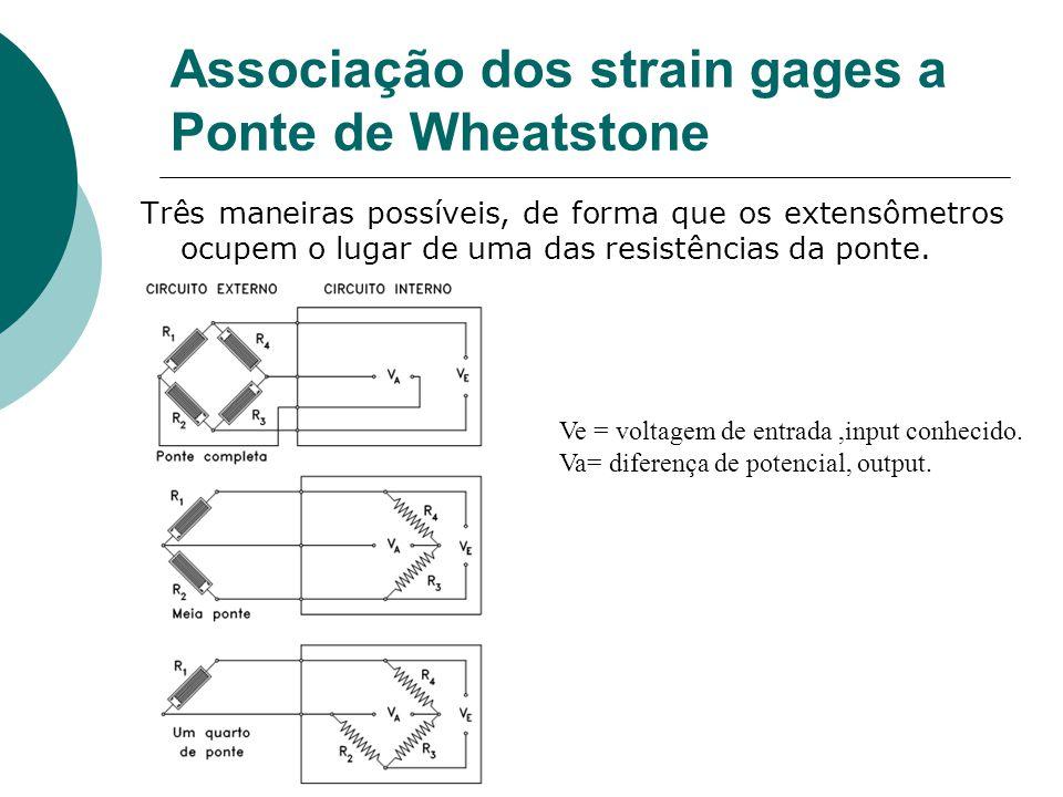Associação dos strain gages a Ponte de Wheatstone