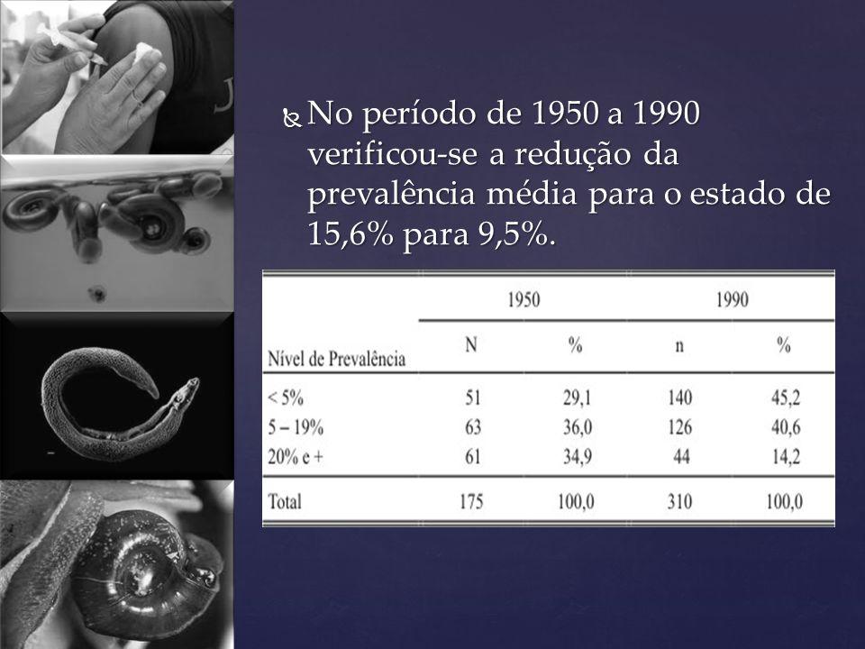 No período de 1950 a 1990 verificou-se a redução da prevalência média para o estado de 15,6% para 9,5%.