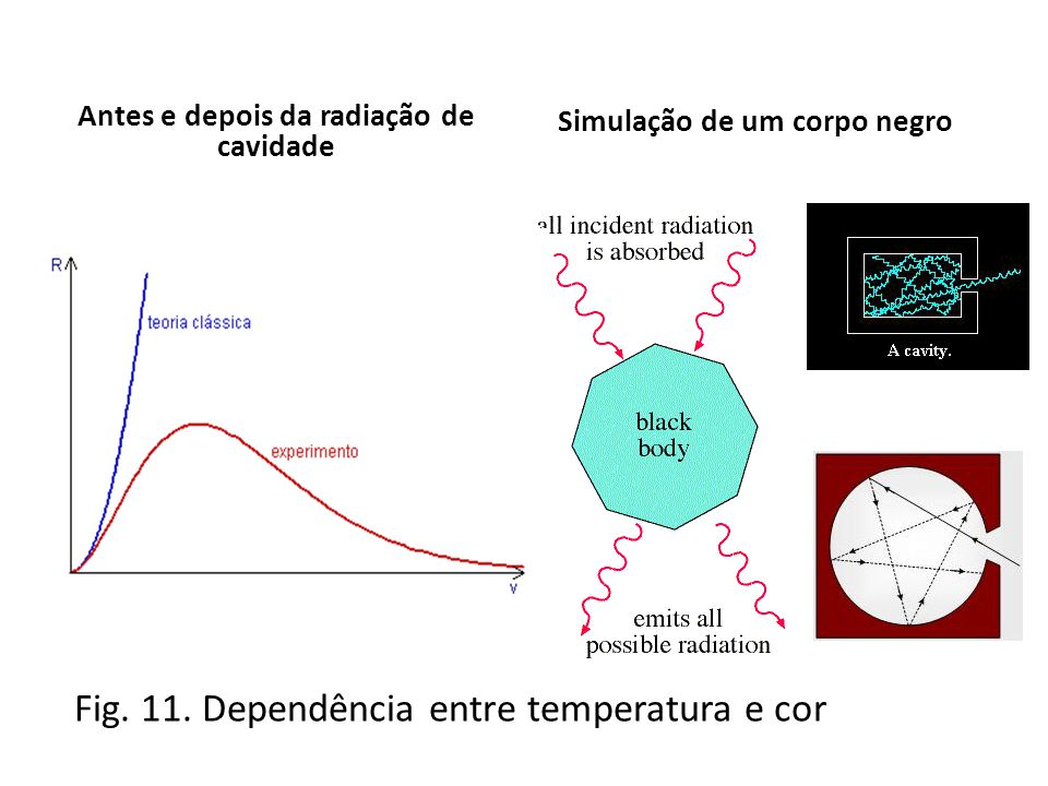 Fig. 11. Dependência entre temperatura e cor