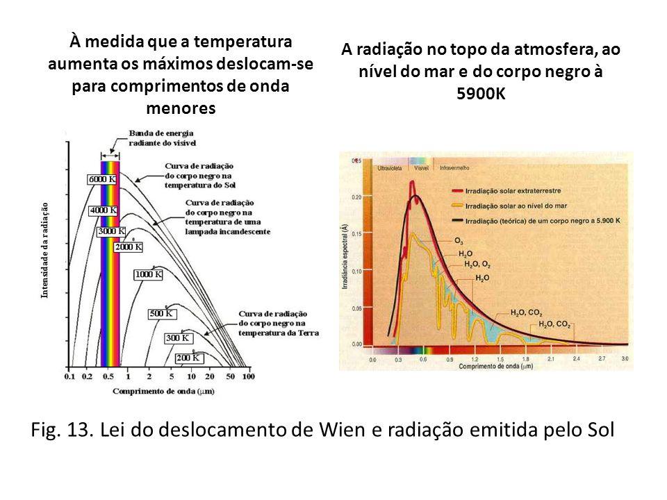 Fig. 13. Lei do deslocamento de Wien e radiação emitida pelo Sol