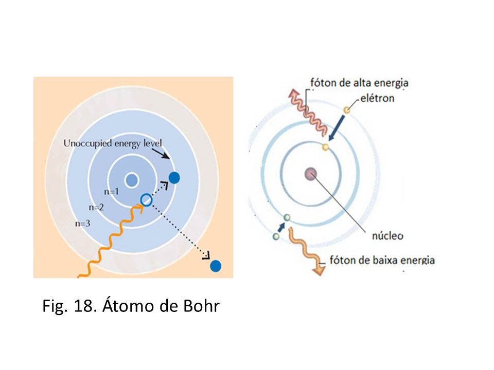 Fig. 18. Átomo de Bohr