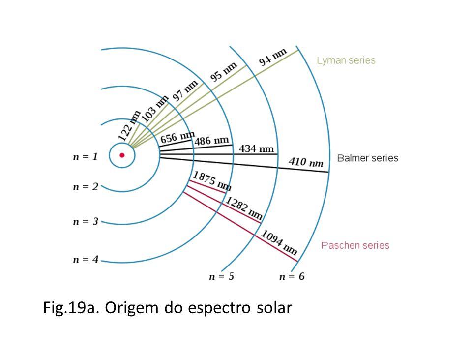 Fig.19a. Origem do espectro solar
