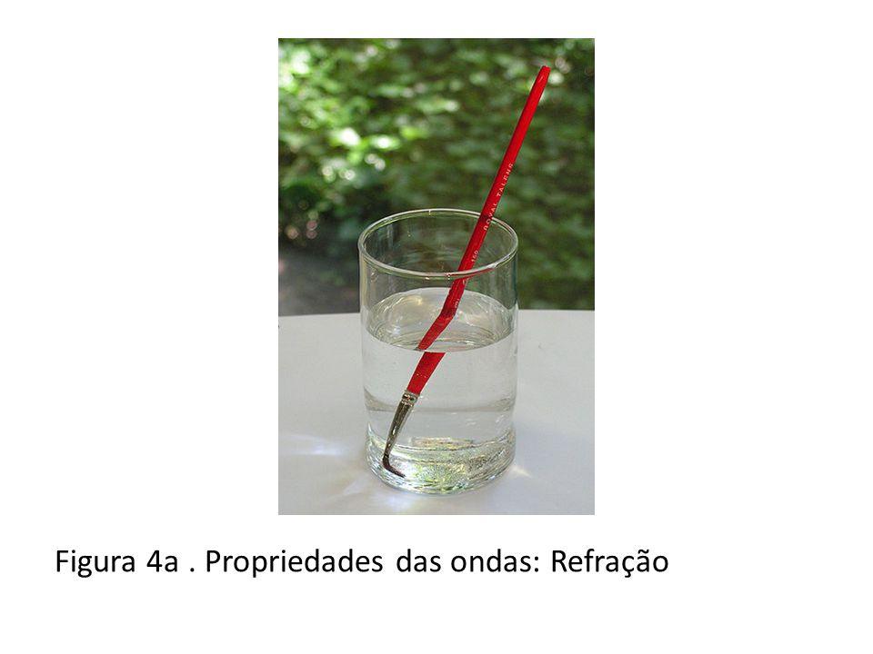 Figura 4a . Propriedades das ondas: Refração