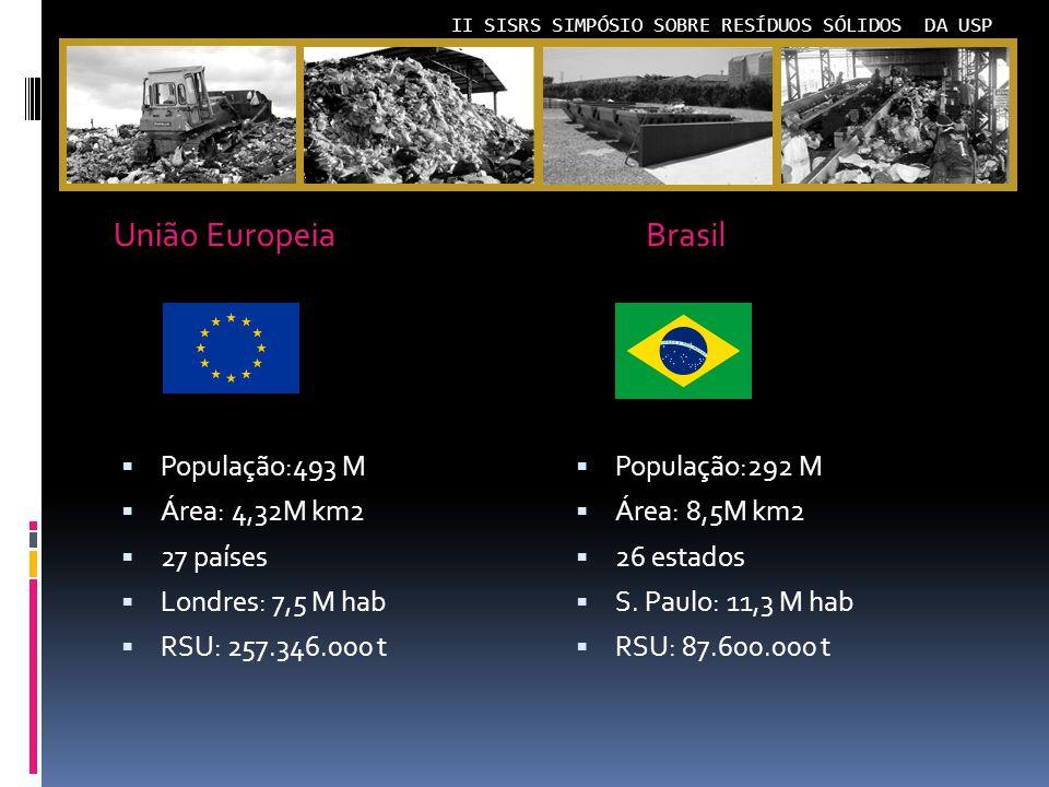 União Europeia Brasil População:493 M Área: 4,32M km2 27 países
