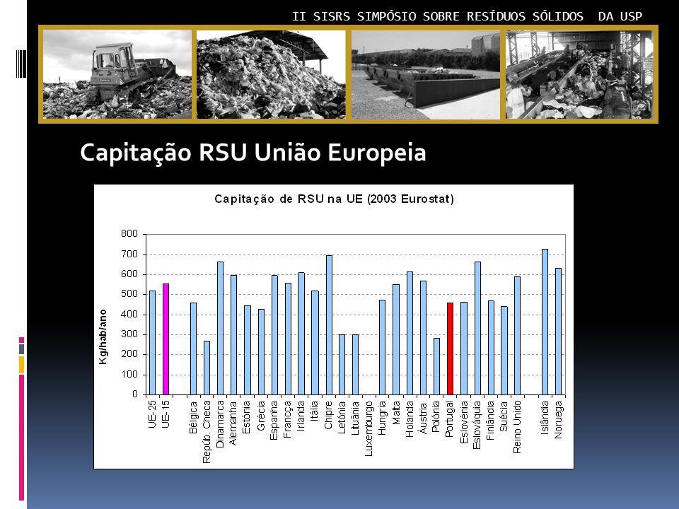 Capitação RSU União Europeia