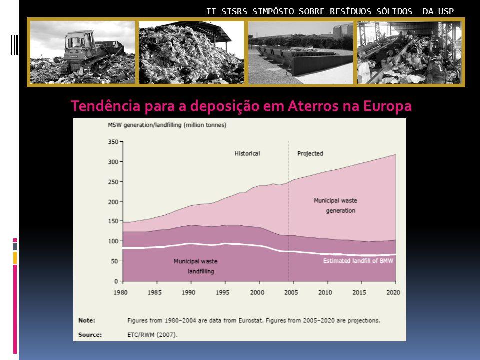 Tendência para a deposição em Aterros na Europa