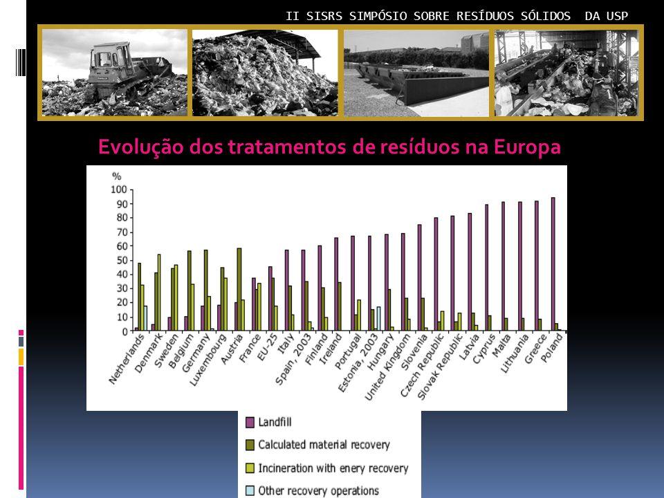 Evolução dos tratamentos de resíduos na Europa