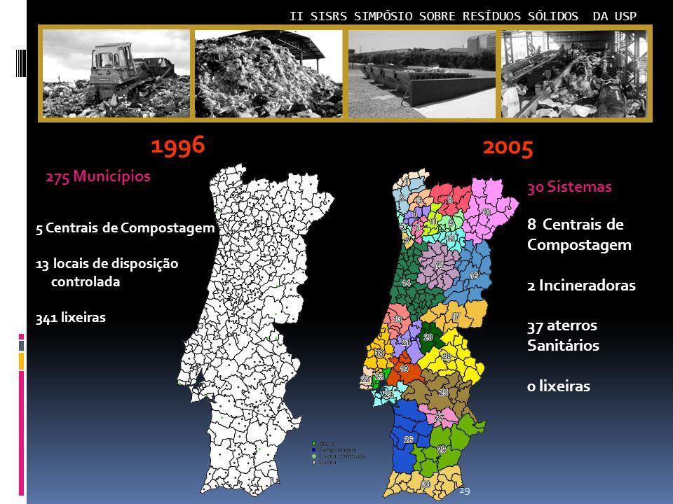 1996 2005 275 Municípios 30 Sistemas 8 Centrais de Compostagem