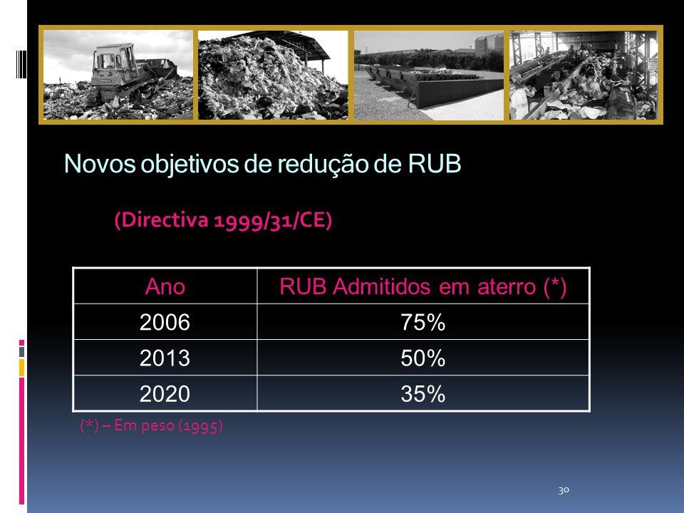Novos objetivos de redução de RUB