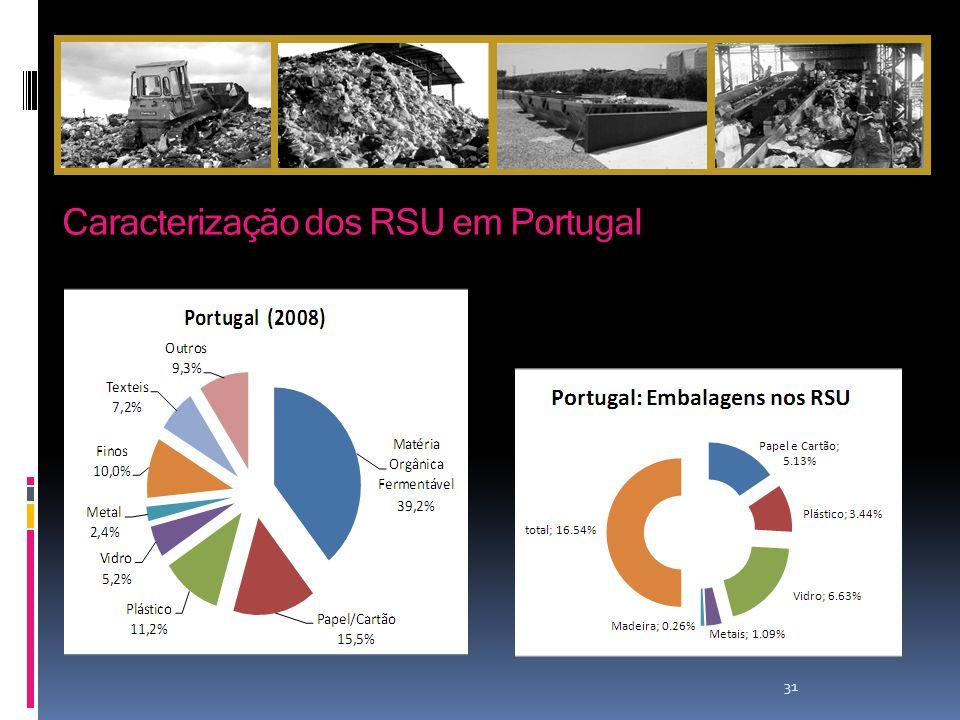 Caracterização dos RSU em Portugal