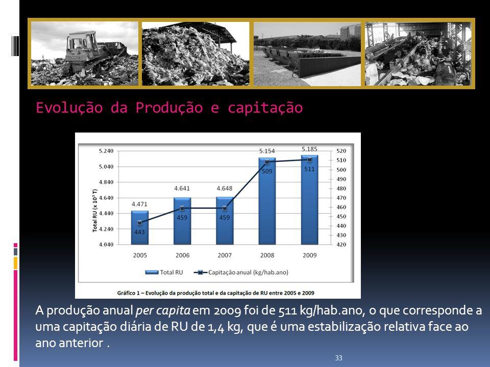 Evolução da Produção e capitação