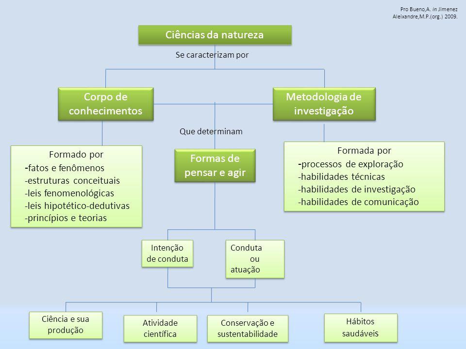 Corpo de conhecimentos Metodologia de investigação