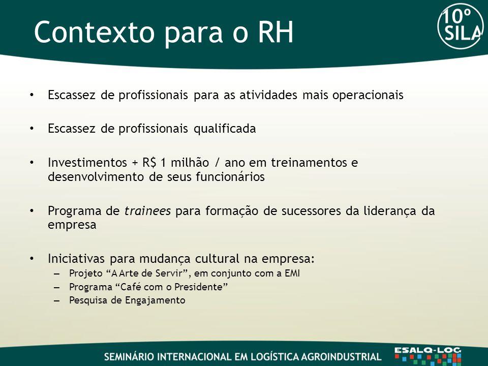 Contexto para o RH Escassez de profissionais para as atividades mais operacionais. Escassez de profissionais qualificada.