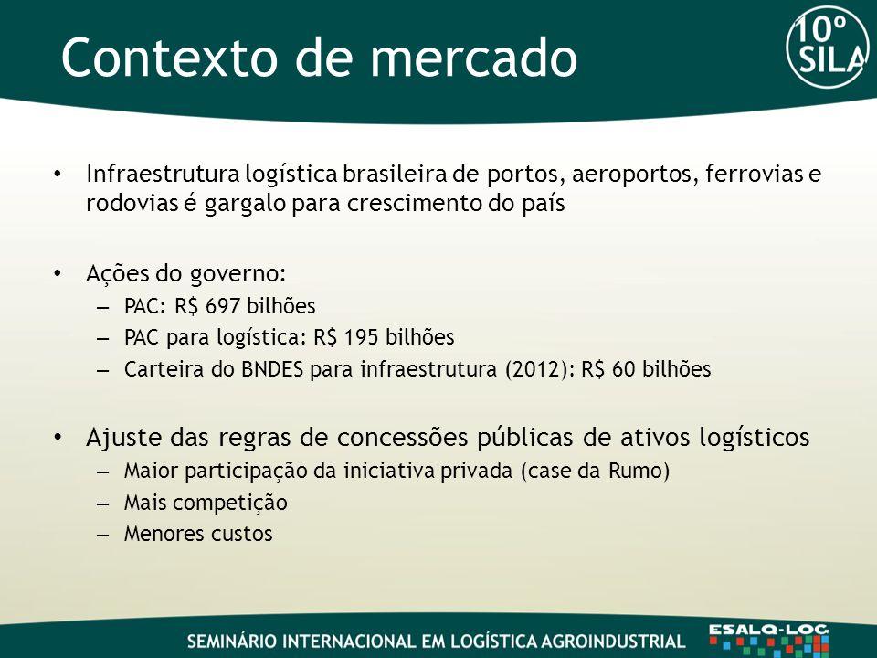 Contexto de mercado Infraestrutura logística brasileira de portos, aeroportos, ferrovias e rodovias é gargalo para crescimento do país.