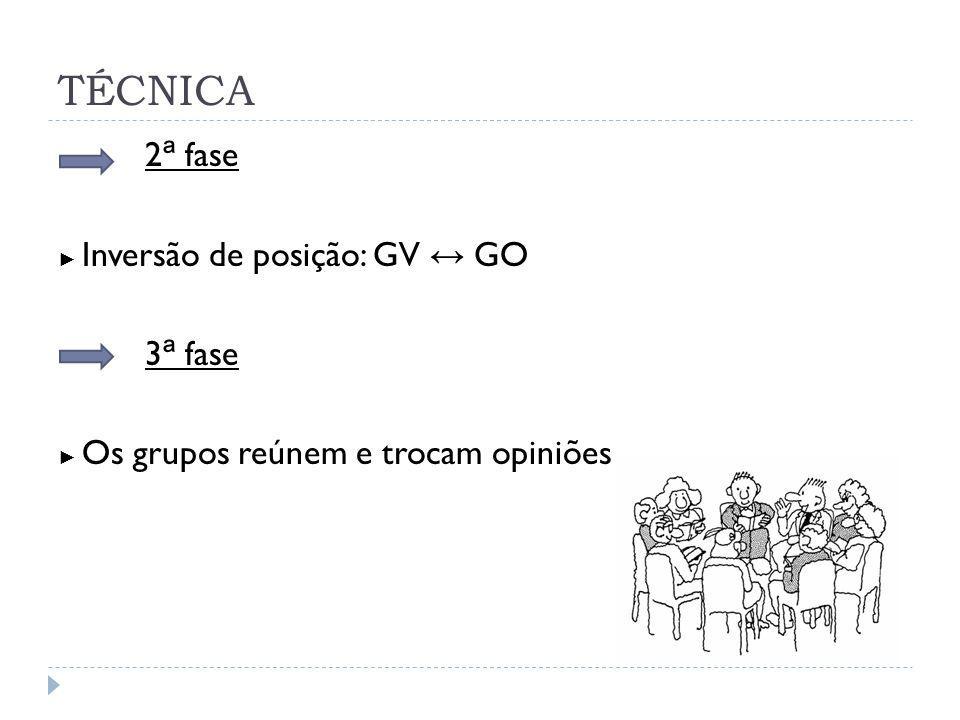 TÉCNICA 2ª fase 3ª fase ► Inversão de posição: GV ↔ GO
