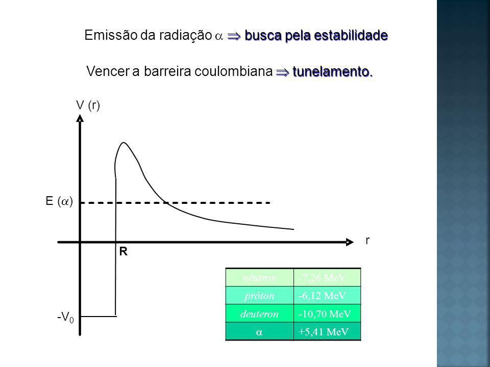 Emissão da radiação a  busca pela estabilidade