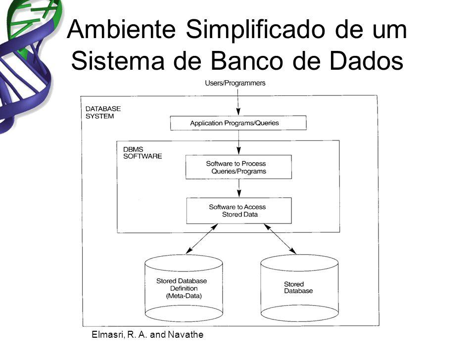Ambiente Simplificado de um Sistema de Banco de Dados