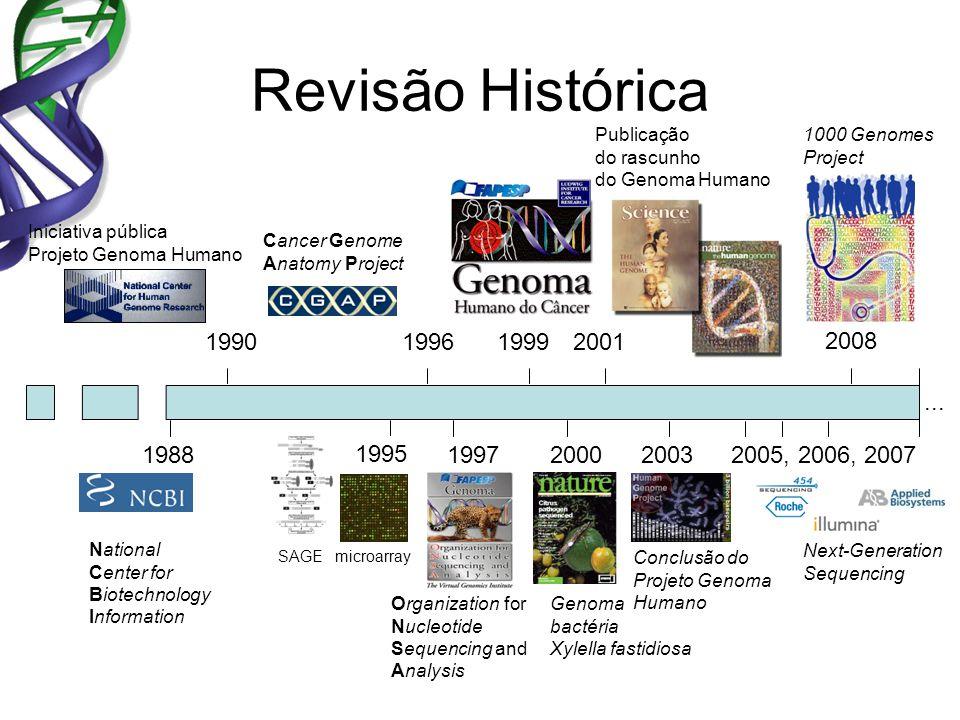 Revisão Histórica Publicação. do rascunho. do Genoma Humano. 1000 Genomes. Project. Iniciativa pública.