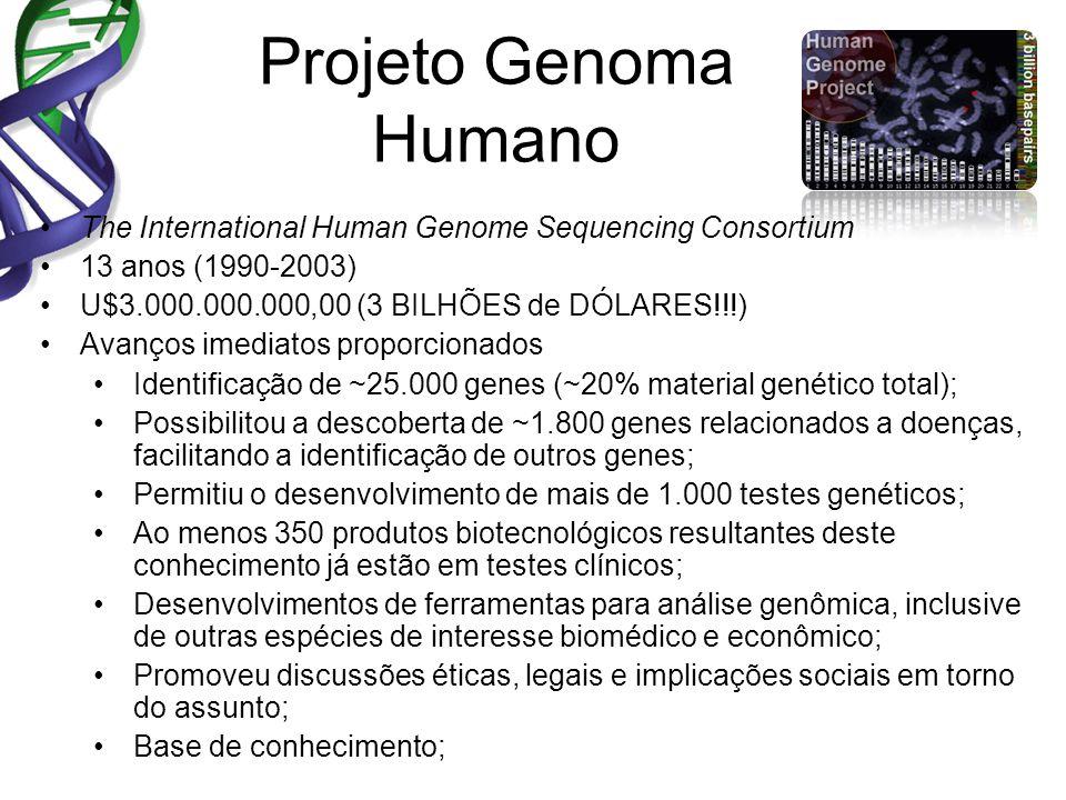 Projeto Genoma Humano The International Human Genome Sequencing Consortium. 13 anos (1990-2003) U$3.000.000.000,00 (3 BILHÕES de DÓLARES!!!)