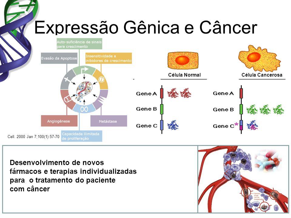 Expressão Gênica e Câncer