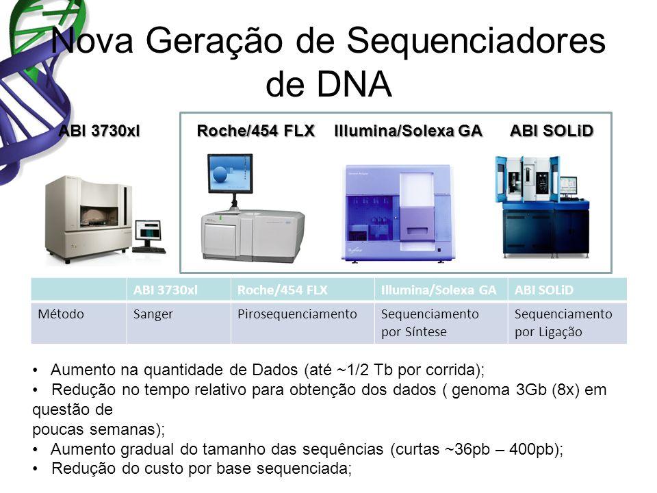 Nova Geração de Sequenciadores de DNA