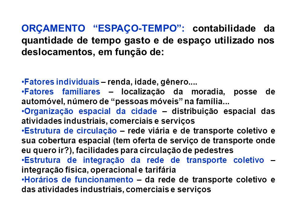 ORÇAMENTO ESPAÇO-TEMPO : contabilidade da quantidade de tempo gasto e de espaço utilizado nos deslocamentos, em função de: