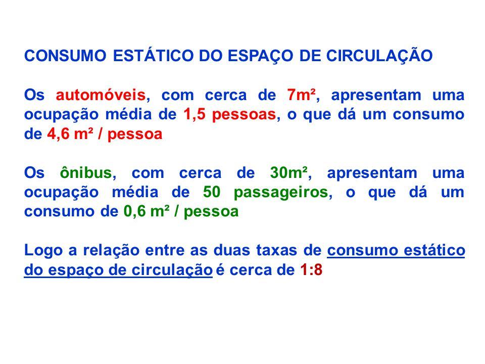 CONSUMO ESTÁTICO DO ESPAÇO DE CIRCULAÇÃO