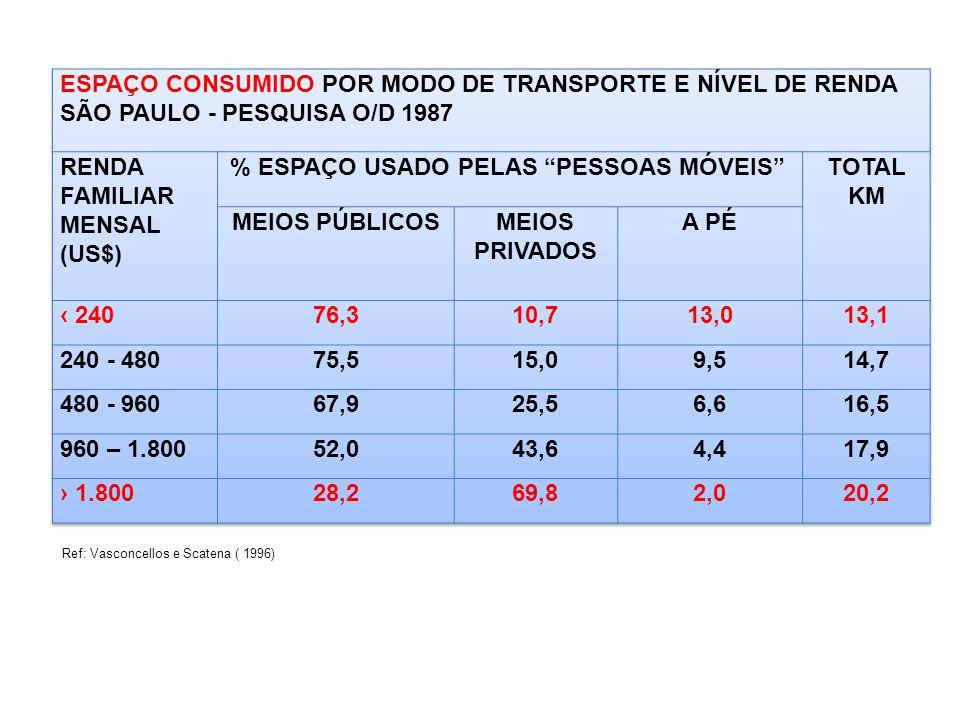 ESPAÇO CONSUMIDO POR MODO DE TRANSPORTE E NÍVEL DE RENDA