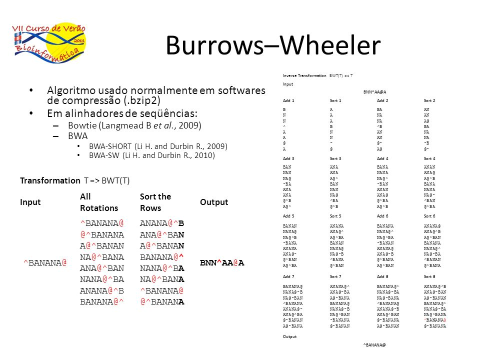 Burrows–Wheeler Inverse Transformation BWT(T) => T. Input. BNN^AA@A. Add 1. Sort 1. Add 2. Sort 2.