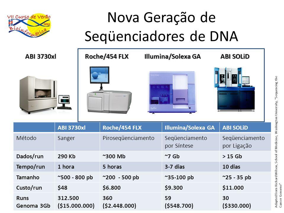 Nova Geração de Seqüenciadores de DNA