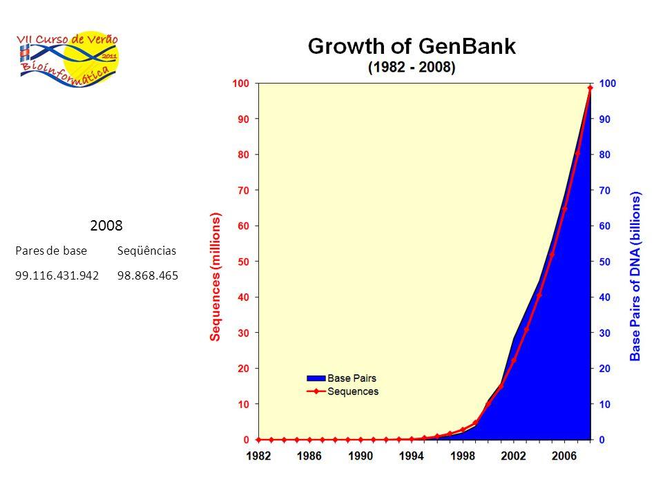 2008 Pares de base Seqüências 99.116.431.942 98.868.465