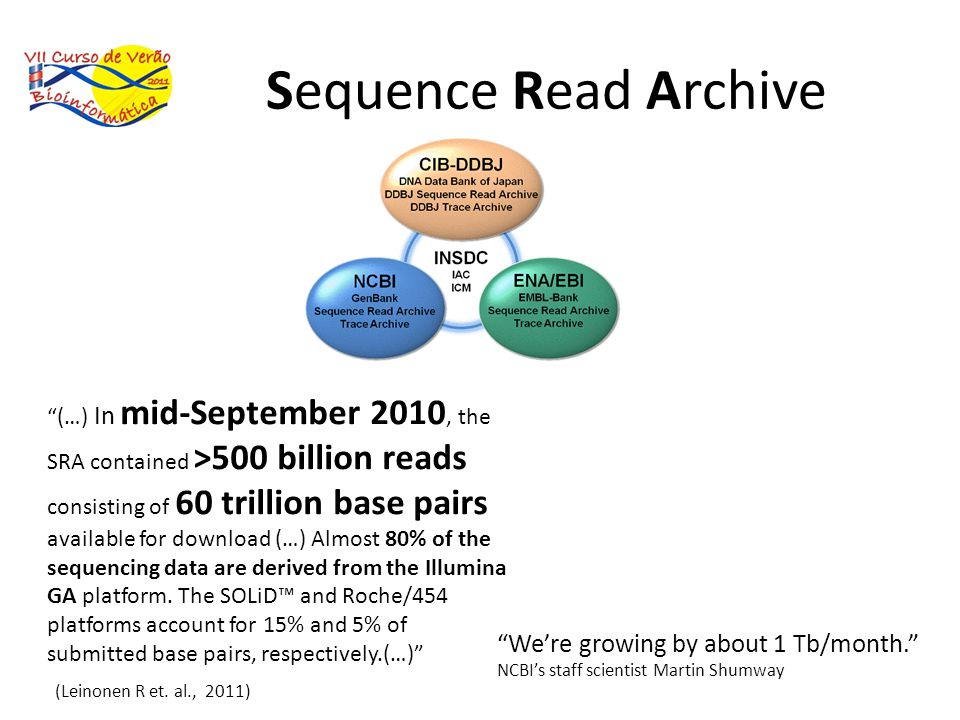 Sequence Read Archive We're growing by about 1 Tb/month.