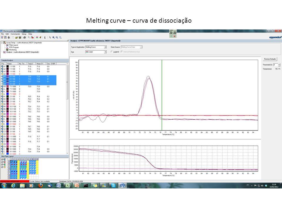 Melting curve – curva de dissociação