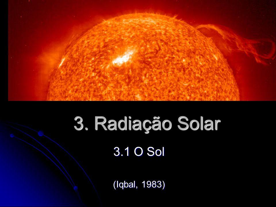 3. Radiação Solar 3.1 O Sol (Iqbal, 1983)