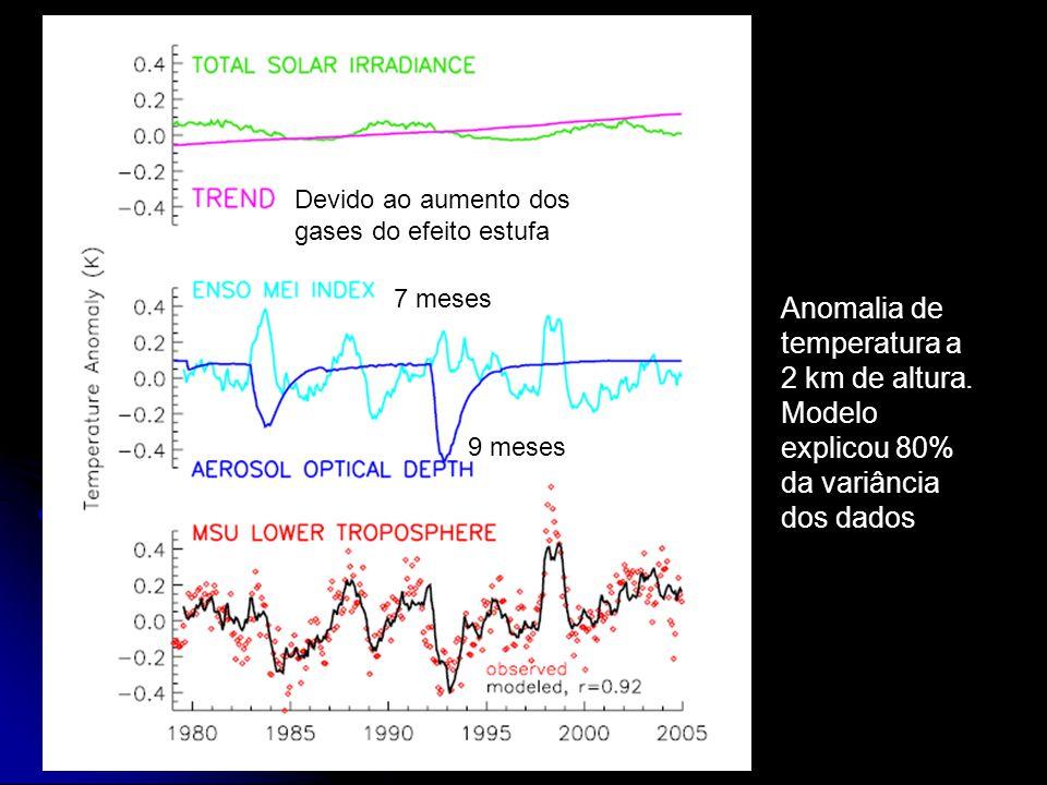 Devido ao aumento dos gases do efeito estufa